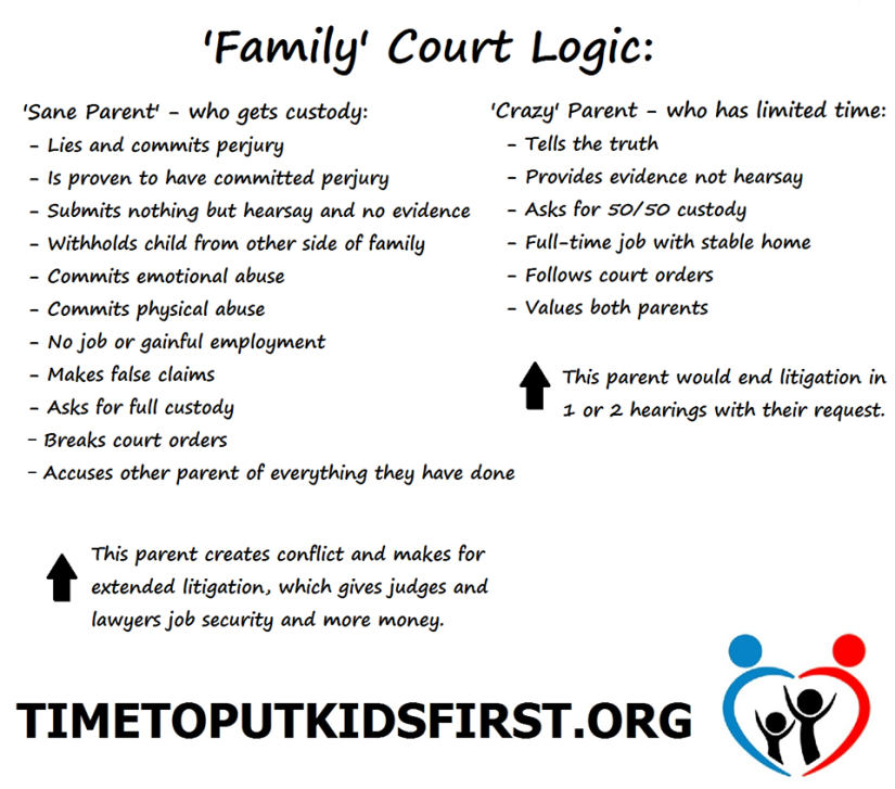 What is your stance on Constitutionally Protected Equal ParentingRights?