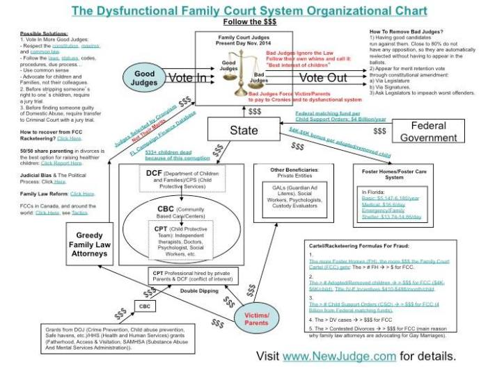 """Parents and Children in America are negatively affected by """"Family"""" Courts"""