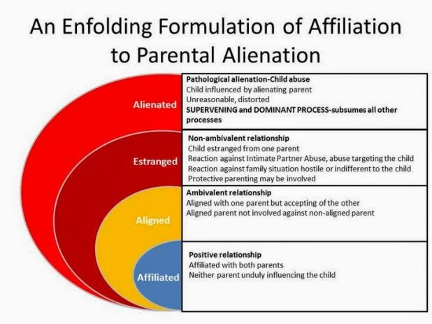 Parental Alienation Chart - 2016